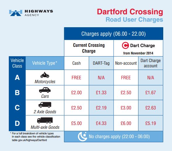 Dartford Crossing oplaty