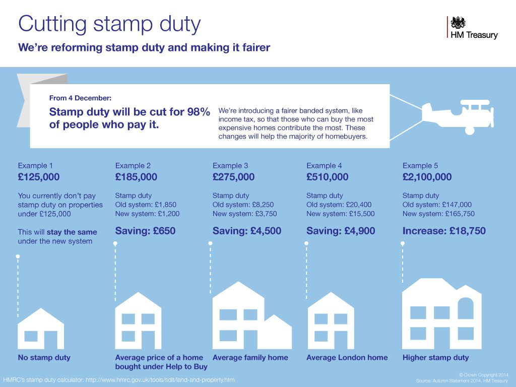 stamp duty uk